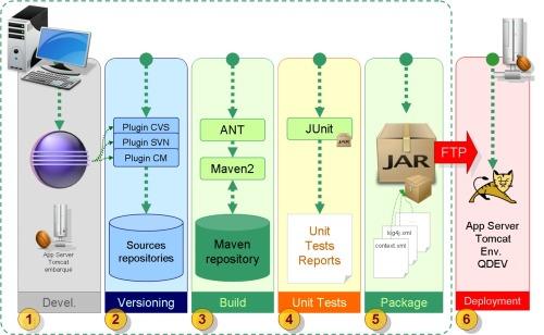 Javaeedevworkstation