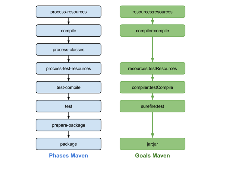 maven-phases-vs-goals
