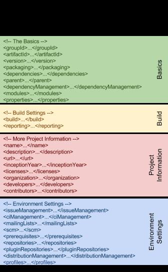 maven-pom-xml-full-structure-overview