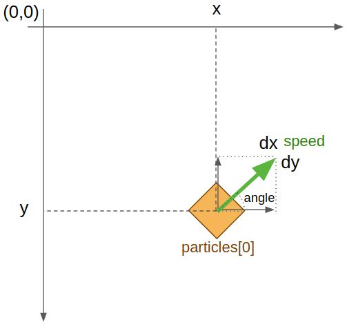 Les attributs d'une particule